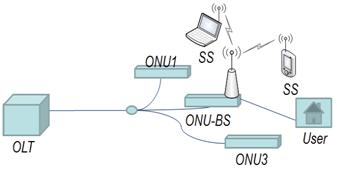 Fiber-Wireless (FiWi) Broadband Access Networks - Optical